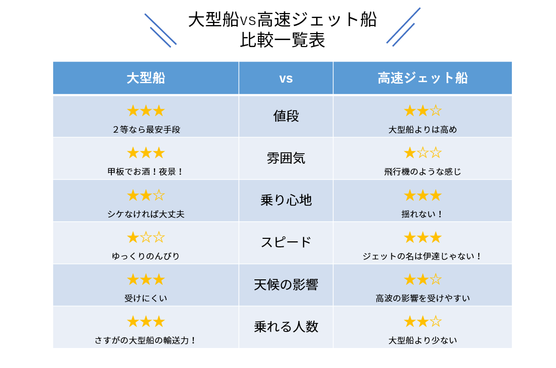 大型船vs高速ジェット 比較一覧表